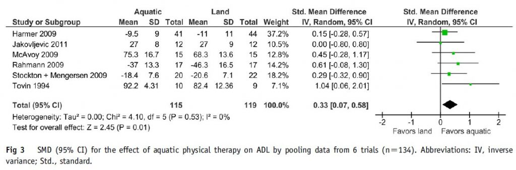 Figure 3: Effect of aquatic physical therapy on activities of daily living in orthopedic surgery.