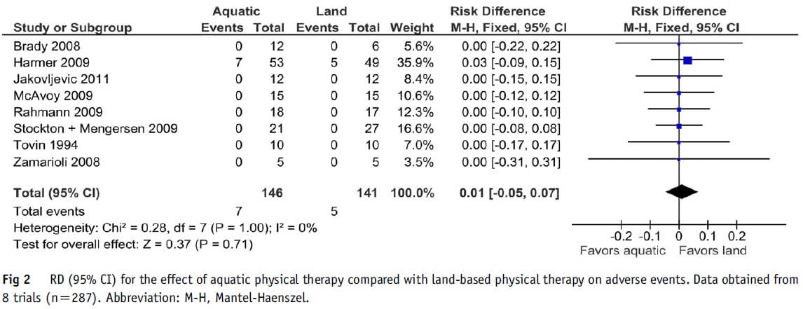 Figure 2: Effect of aquatic physical therapy compared with land-based physical therapy in orthopedic surgery.