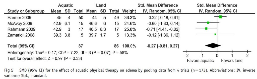 Figure 5: Effect of aquatic physical therapy on edema in orthopedic surgery.