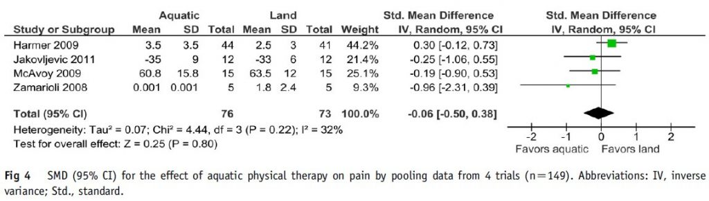 Figure 4: Effect of aquatic physical therapy on pain in orthopedic surgery.