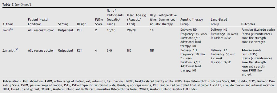 Table 2: Summary of included studies on early aquatic physical therapy in orthopedic surgery.