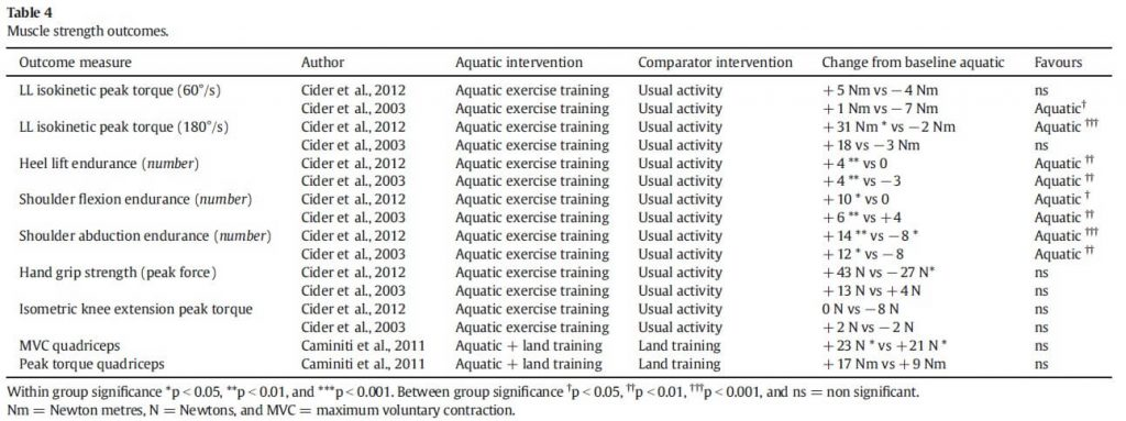 Table 4: Muscle strength outcomes in aquatic exercise on heart failure.
