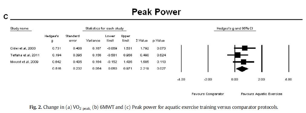 Figure 2: Change in Peak power for aquatic exercise training versus comparator protocols.