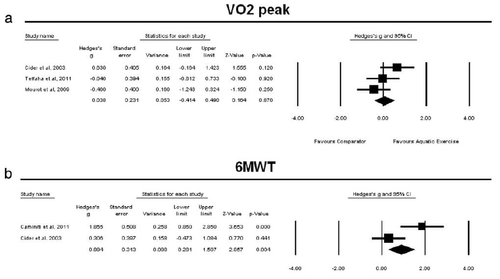 Figure 2: Change in VO2 peak and 6MWT for aquatic exercise training versus comparator protocols.