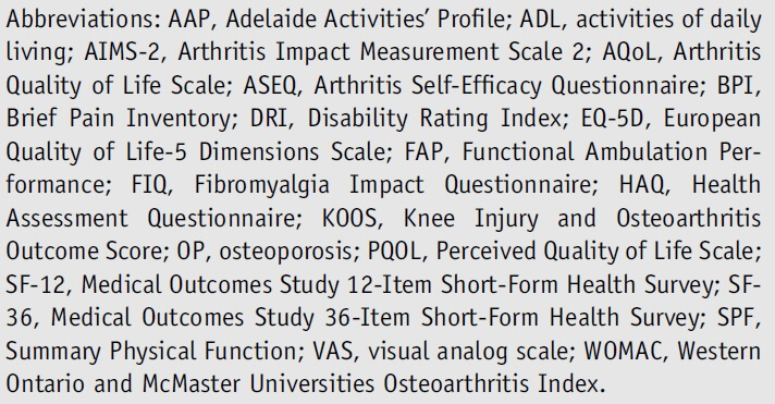 Table 1: Abbreviations musculoskeletal conditions.
