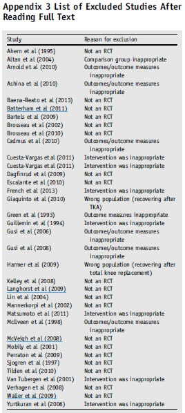 Appendix 3: List excluded studies after reading full text of musculoskeletal conditions.