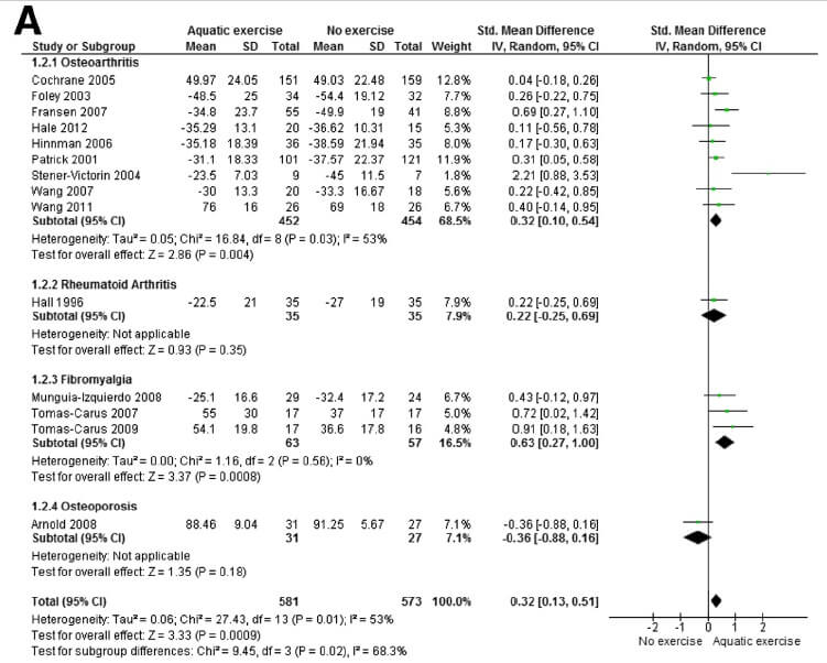 Figure 3A: Meta-analysis of physical function outcomes aquatic exercise.