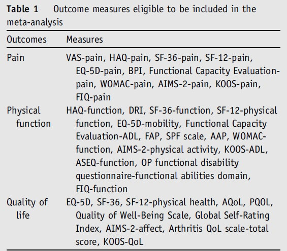 Table 1: Outcome measures eligible included meta-analysis.
