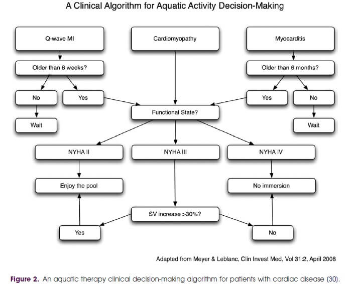 Aquatic therapy clinical algorithm in cardiac disease.