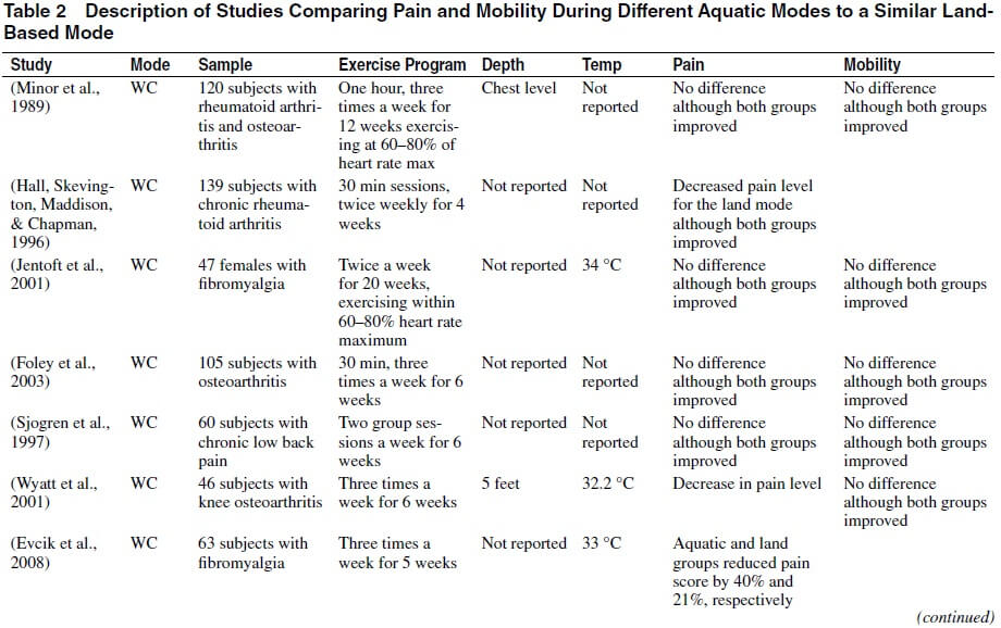 Table 2 Comparing pain and mobility between aquatic exercise and land-based.