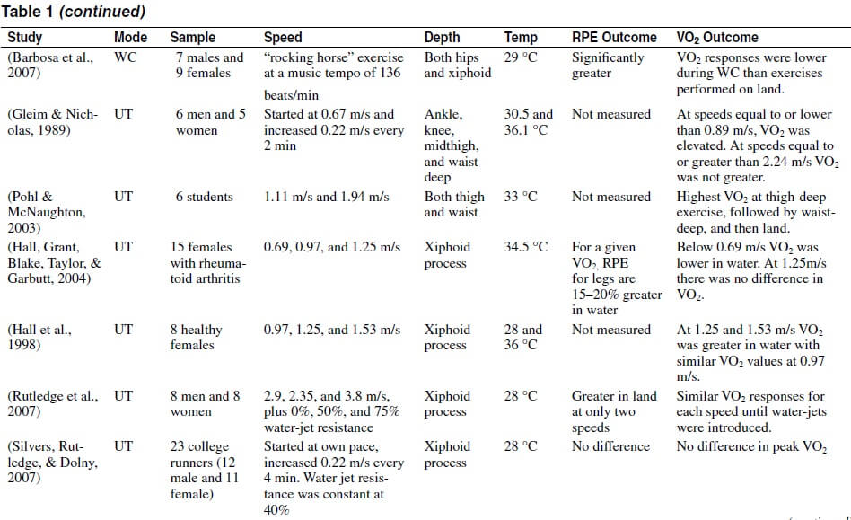 Continued table 1 comparing RPE VO2 between aquatic exercise and land-based.