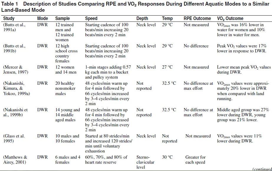 Table 1 Comparing RPE VO2 between aquatic exercise and land-based.