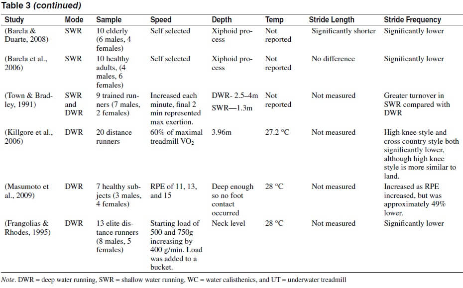 Continued table 3 comparing stride length and frequency between aquatic exercise and land-based.