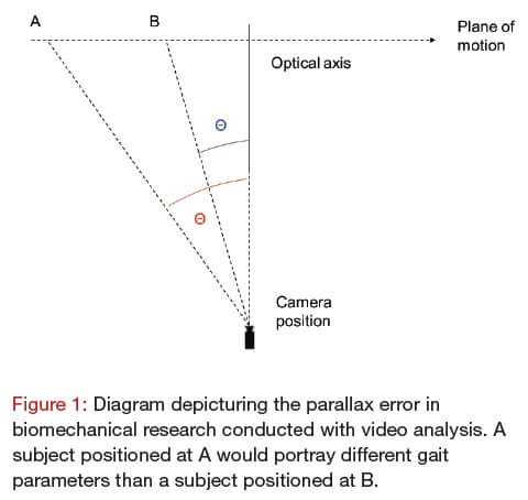 Figure 1 Diagram depicturing the parallax error in biomechanical research.