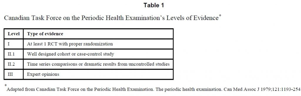 Table 1 Canadian task force on periodic health examination levels of evidence.