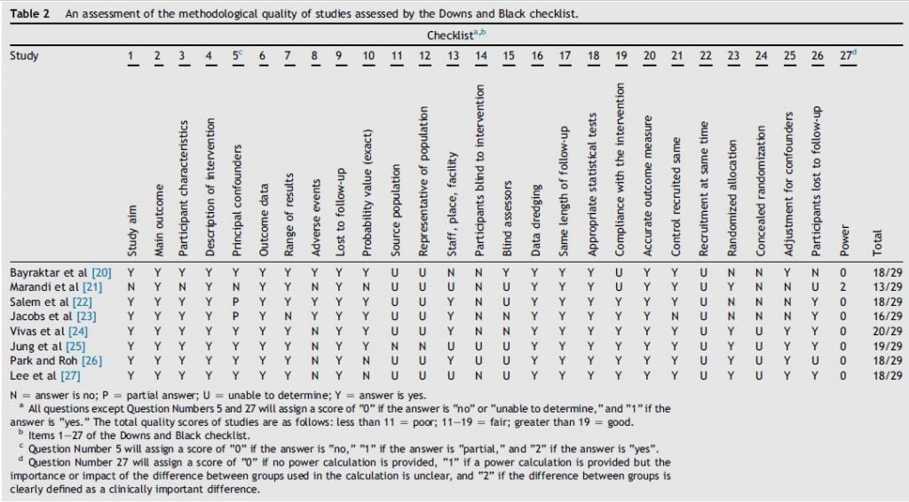 Table 2: Assessment of the methodological quality of studies in Parkinson's disease.