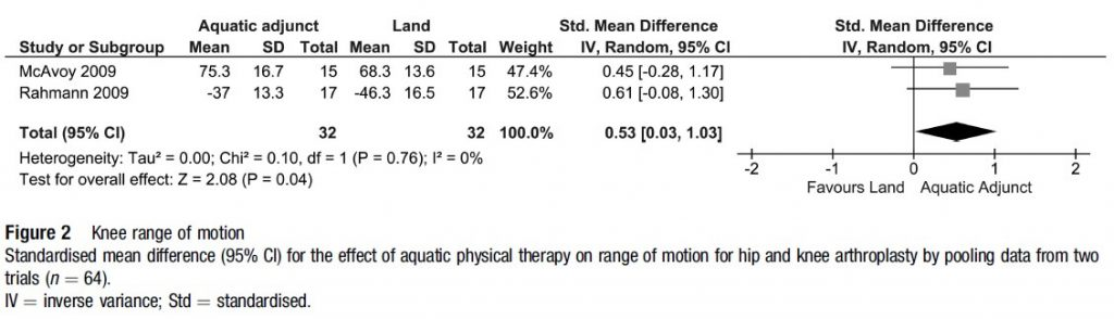 Figure 2: Knee range of motion in arthroplasty.