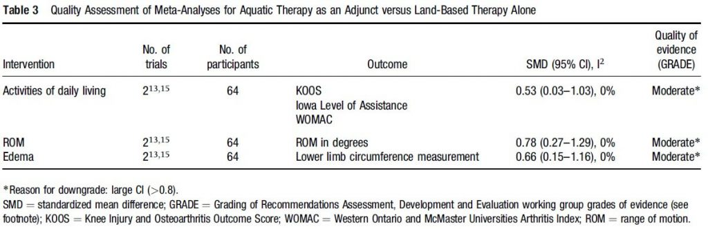 Table 3: Quality assessment for aquatic therapy on knee arthroplasty.