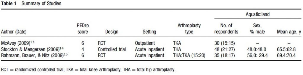 Table 1: Summary of studies in knee-arthroplasty.