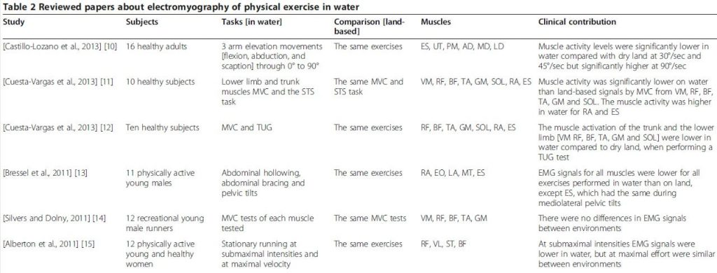 Table 2 Reviewed papers about electromyography of physical exercise in water.
