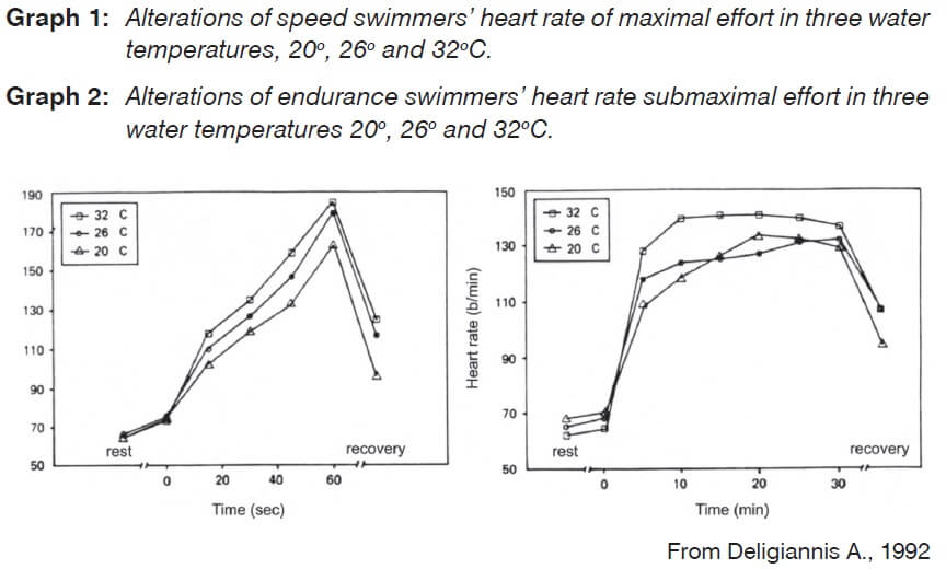 Graph 1 and 2: Alterations of speed swimmers heart rate in different water temperature.