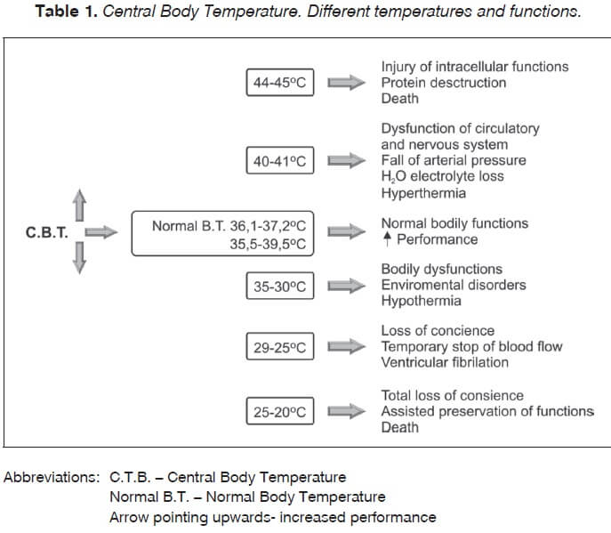 Table 1 Central body temperature. Different temperatures and functions.